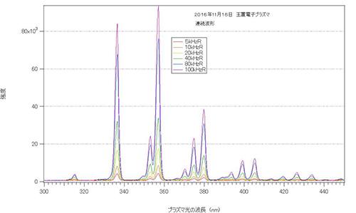プラズマのスペクトラム測定